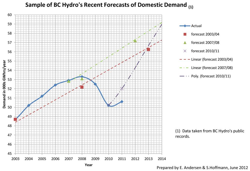 Hydro demand graph