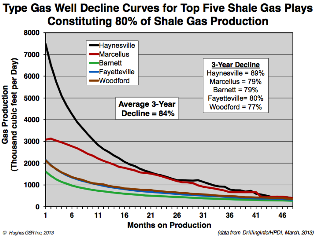 US Shale Gas decline rates