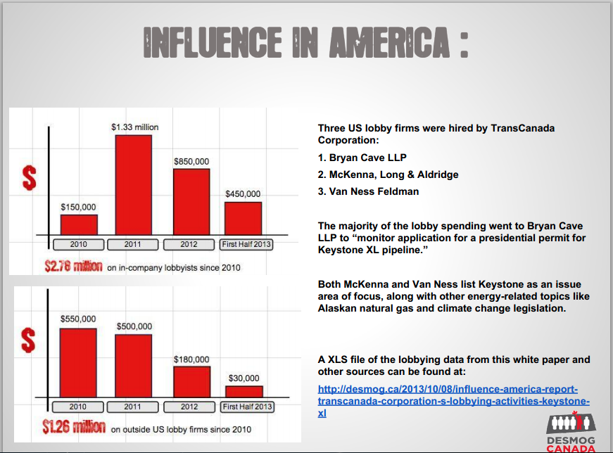 Influence in America
