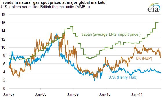 Natural Gas Price Comparison