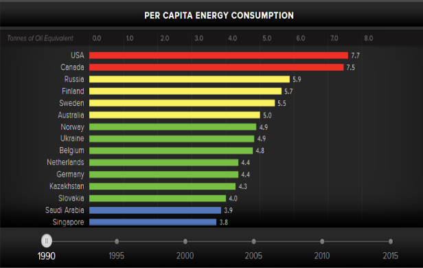 Per Capita Energy Consumption by country 1990