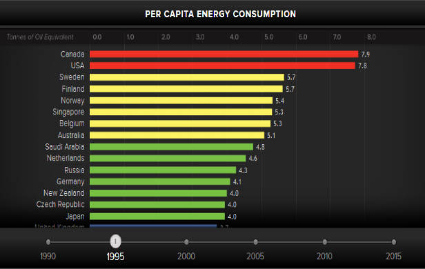 Per Capita Energy Consumption by country 1995
