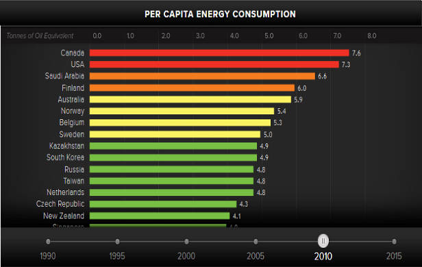Per Capita Energy Consumption by country 2010
