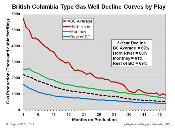 Hughes-graph-BC-decline-rates