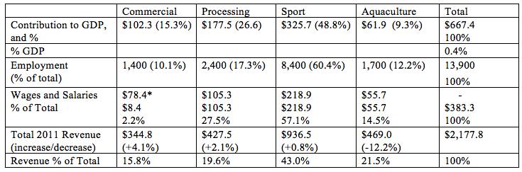 Stats BC table