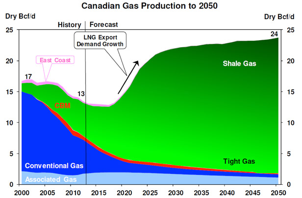 Natural Gas Production In Canada Projection