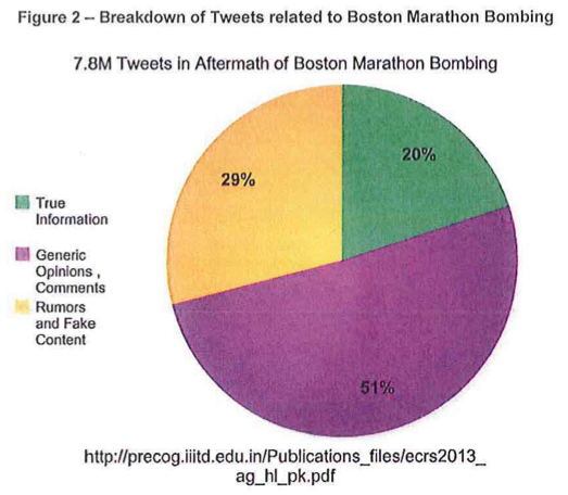 Boston Marathon Bombing-figure