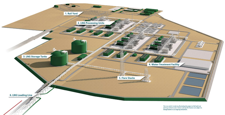 Look, even the paint is green! (LNG Canada rendering)