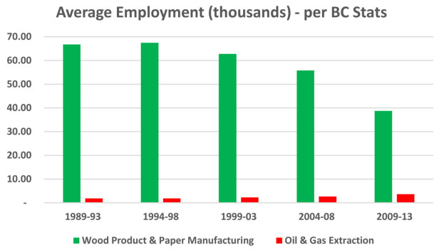 forestry vs. oil and gas jobs