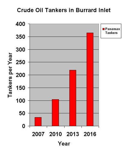 Tankers in Burrard Inlet graph