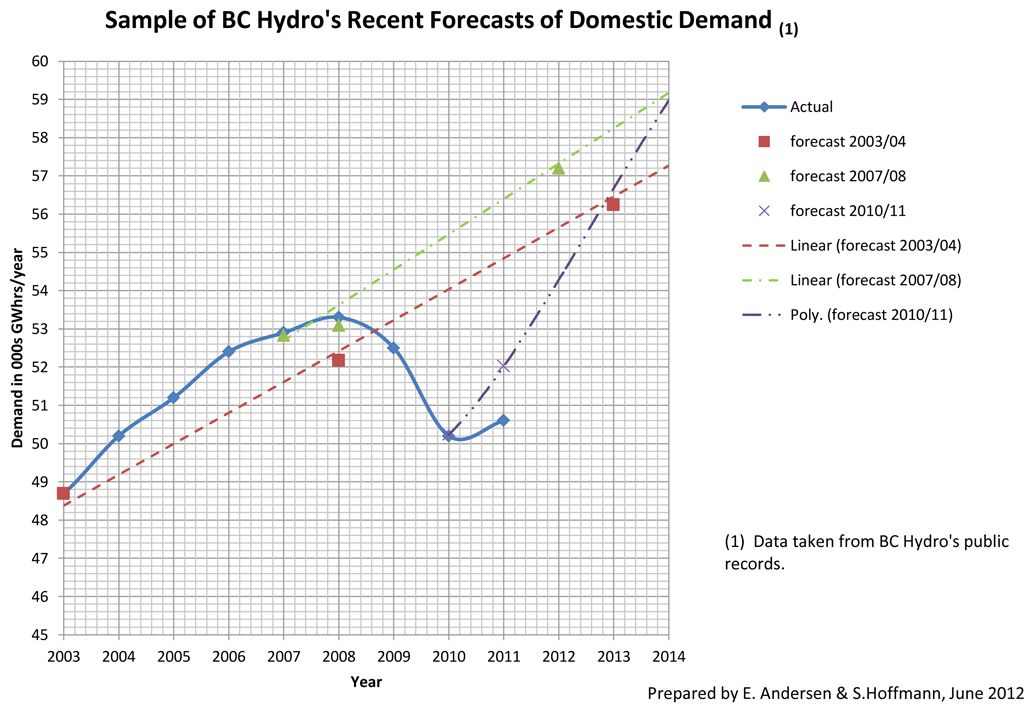 Hydro demand graph