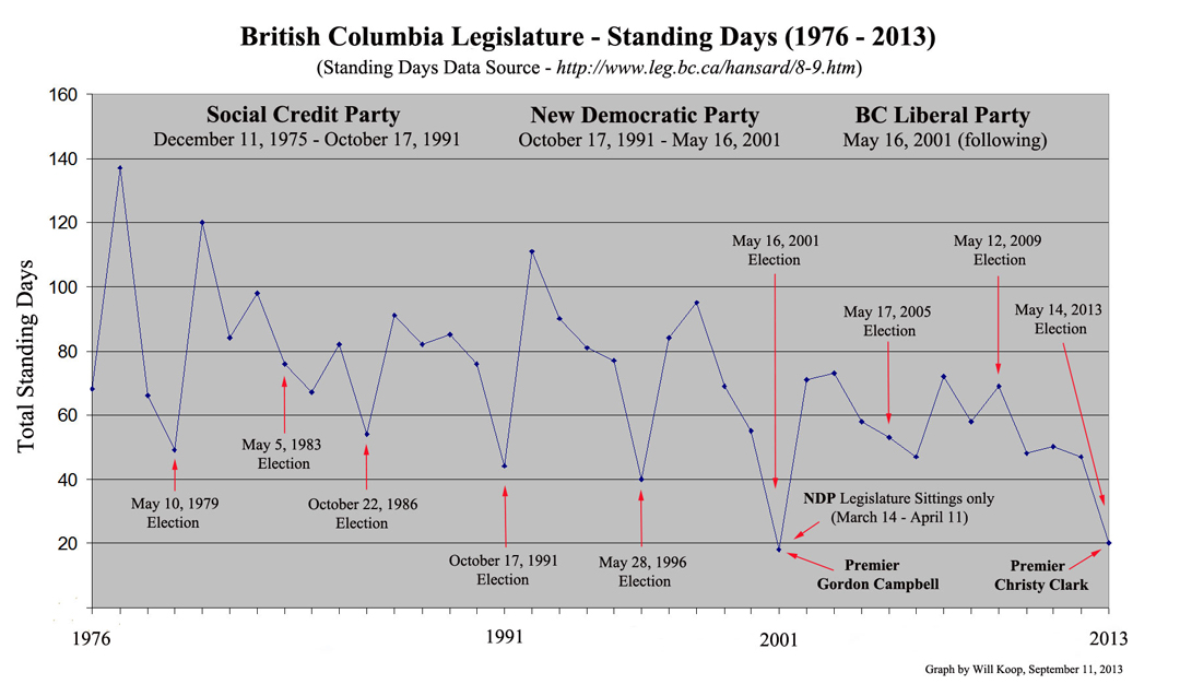 Liberals have worst legislative attendance record in BC history