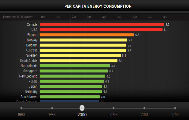 Per Capita Energy Consumption by country 2000