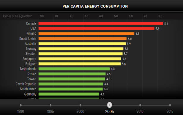 Per Capita Energy Consumption by country 2005
