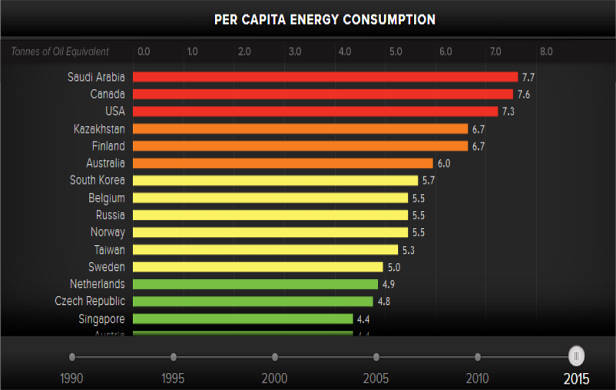 Per Capita Energy Consumption by country 2015