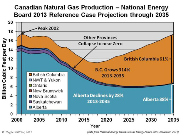 CDN-gas-production-NEB-Hughes