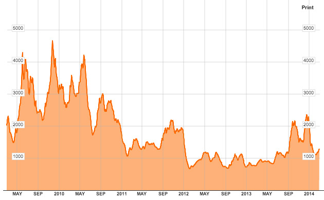 Baltic Dry Index 5 YR chart