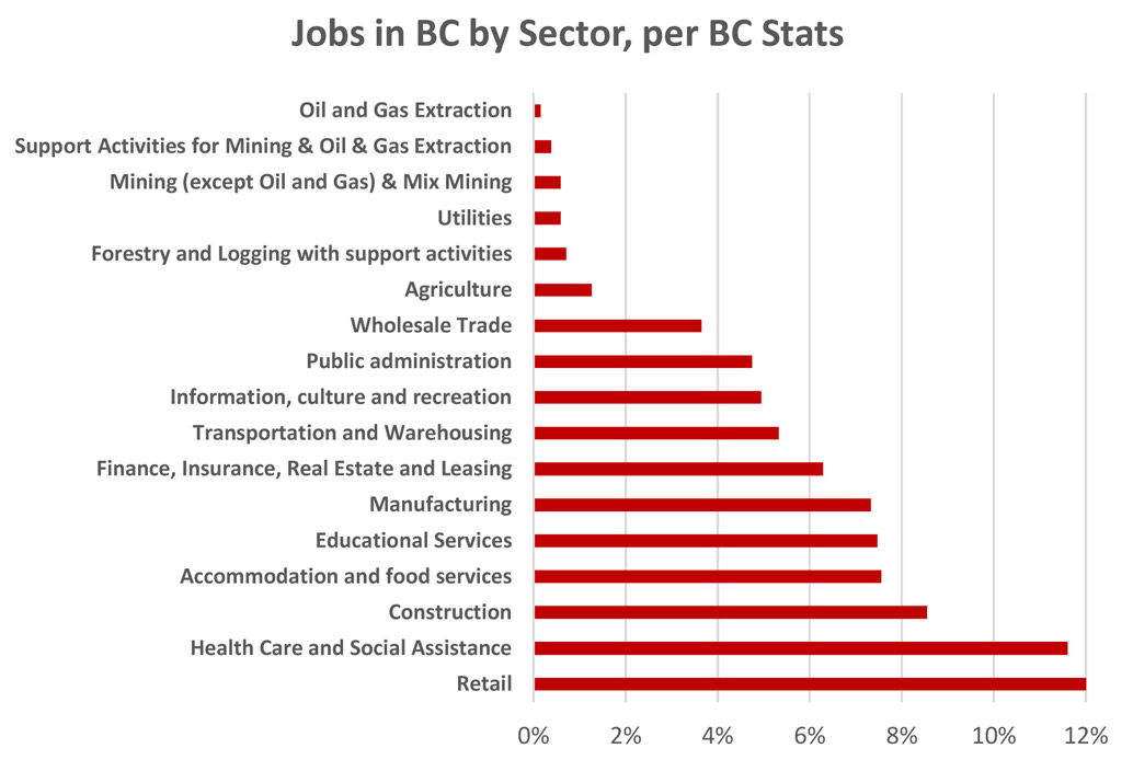 BC-jobs-by-sector