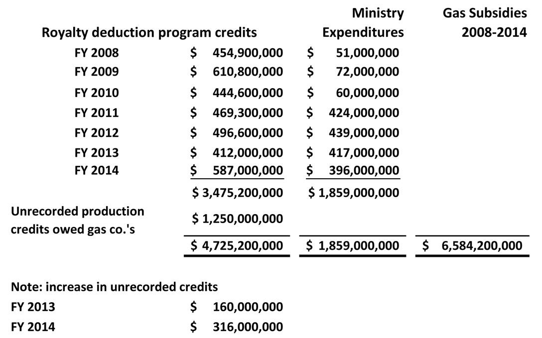 Natural-Gas-Subsidies-by-BC